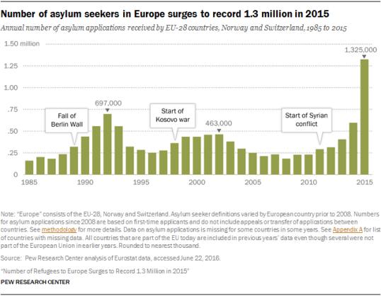 PGM_2016.08.02_Europe-Asylum-01